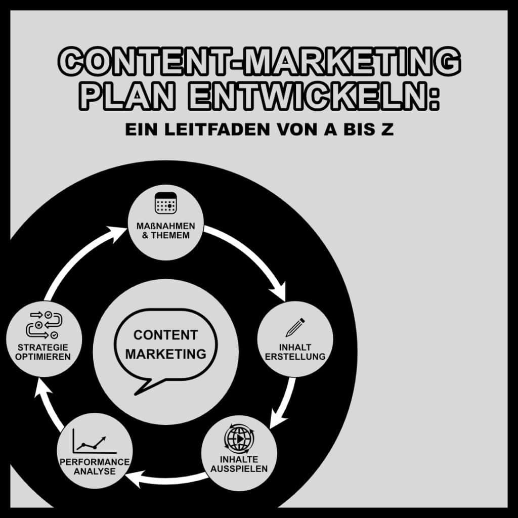 Content Marketing Plan entwickeln